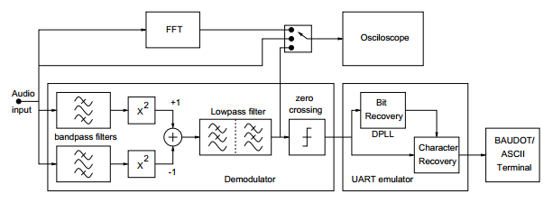 dsp tutorial  rtty decoder using iir filters at dreamport